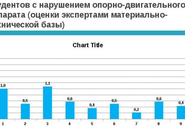 Индекс обеспечения доступной среды для студентов с нарушением опорно-двигательного аппарата (оценки экспертами материально-технической базы)