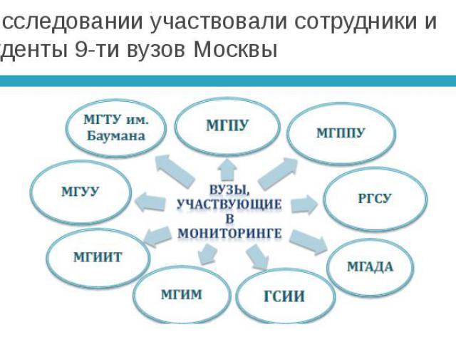 В исследовании участвовали сотрудники и студенты 9-ти вузов Москвы