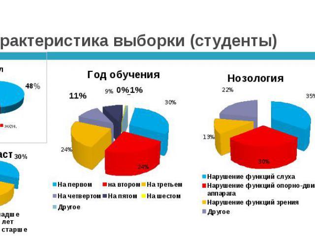 Характеристика выборки (студенты)