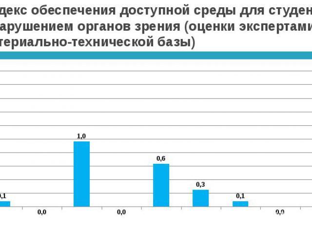 Индекс обеспечения доступной среды для студентов с нарушением органов зрения (оценки экспертами материально-технической базы)