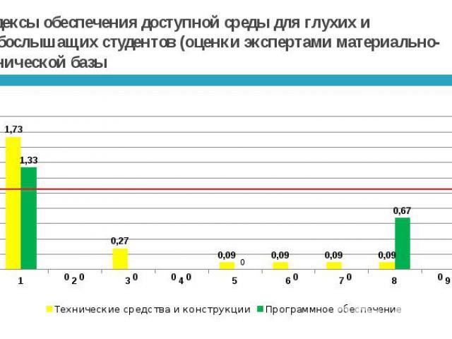 Индексы обеспечения доступной среды для глухих и слабослышащих студентов (оценки экспертами материально-технической базы