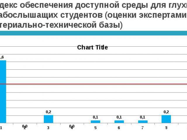 Индекс обеспечения доступной среды для глухих и слабослышащих студентов (оценки экспертами материально-технической базы)