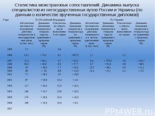 Статистика межстрановых сопоставлений. Динамика выпуска специалистов из негосуда