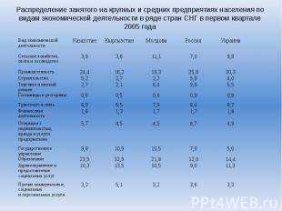 Распределение занятого на крупных и средних предприятиях населения по видам экон