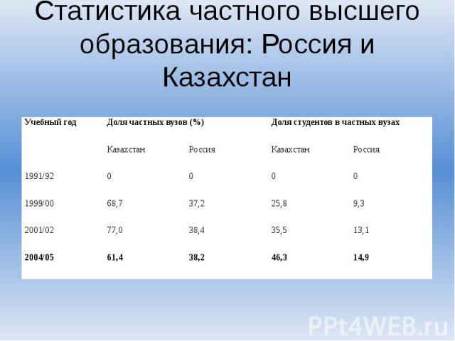 Статистика частного высшего образования: Россия и Казахстан