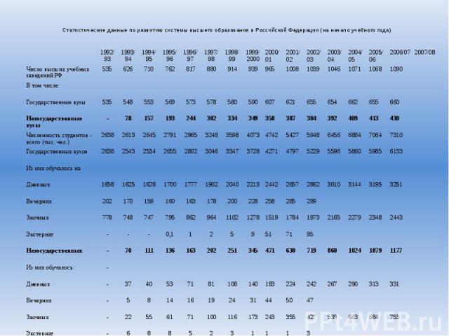 Статистические данные по развитию системы высшего образования в Российской Федерации (на начало учебного года)