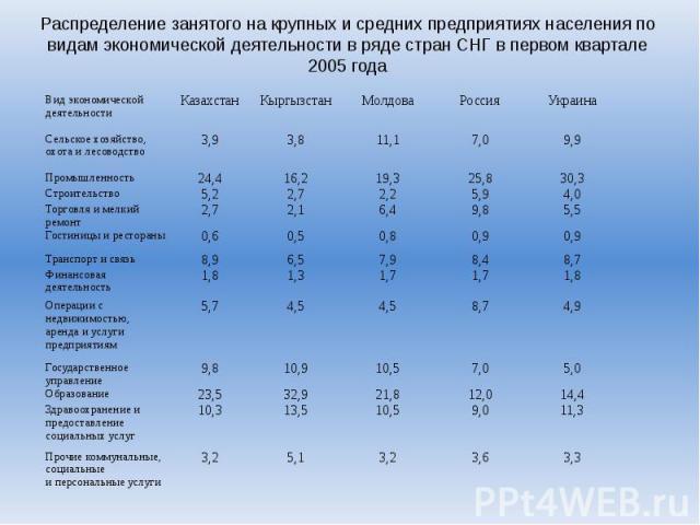 Распределение занятого на крупных и средних предприятиях населения по видам экономической деятельности в ряде стран СНГ в первом квартале 2005 года