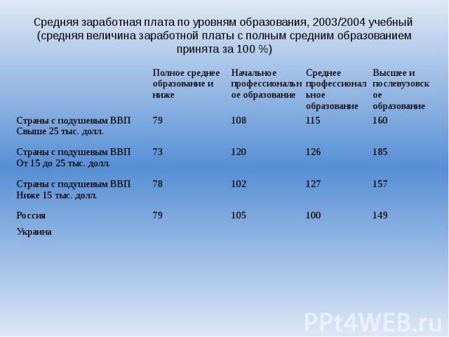 Средняя заработная плата по уровням образования, 2003/2004 учебный (средняя величина заработной платы с полным средним образованием принята за 100 %)