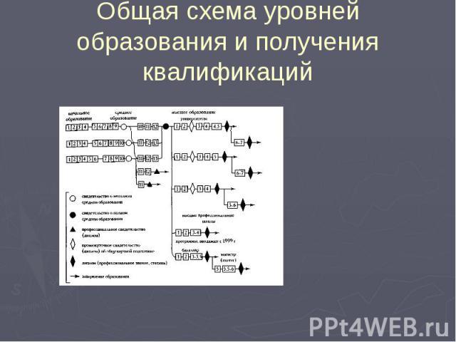 Общая схема уровней образования и получения квалификаций