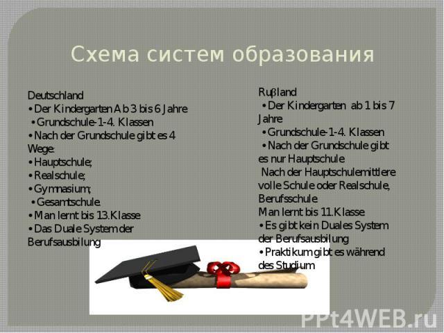 Схема систем образования