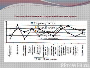 Реализация Россией основных направлений Болонского процесса