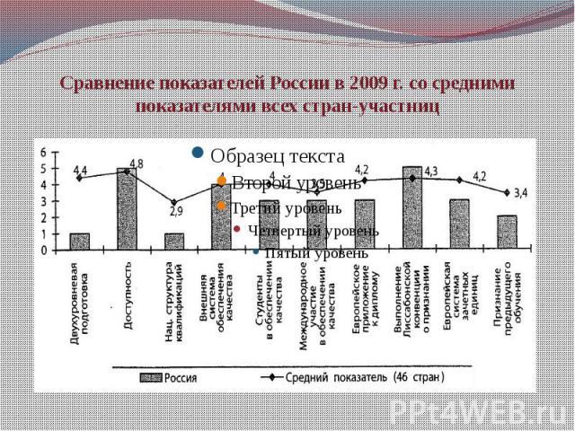 Сравнение показателей России в 2009 г. со средними показателями всех стран-участниц