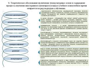 6. Теоретическое обоснование включения этнокультурных основ в содержание процесс