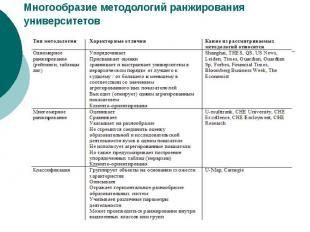 Многообразие методологий ранжирования университетов