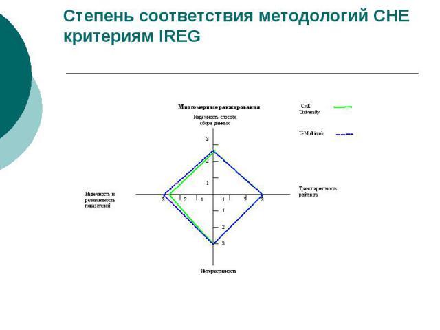 Степень соответствия методологий CHE критериям IREG