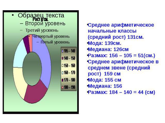 Среднее арифметическое начальные классы (средний рост) 131см. Среднее арифметическое начальные классы (средний рост) 131см. Мода: 139см. Медиана: 126см Размах: 156 – 105 = 51(см.) Среднее арифметическое в среднем звене (средний рост) 159 см Мо…