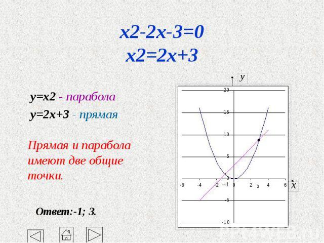 x2-2x-3=0 x2=2x+3 y=x2 - парабола y=2x+3 - прямая