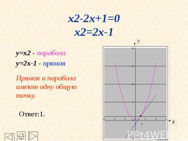 x2-2x+1=0 x2=2x-1 y=x2 - парабола y=2x-1 - прямая