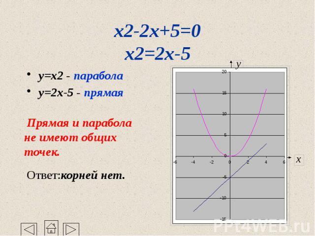 x2-2x+5=0 x2=2x-5 y=x2 - парабола y=2x-5 - прямая