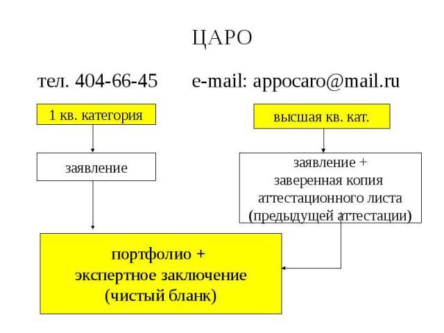 ЦАРО тел. 404-66-45 e-mail: appocaro@mail.ru