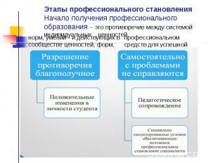 Этапы профессионального становления Начало получения профессионального образован
