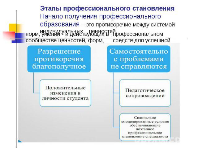 Этапы профессионального становления Начало получения профессионального образования – это противоречие между системой индивидуальных ценностей,