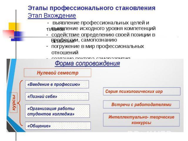 Этапы профессионального становления Этап Вхождение