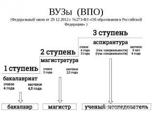 ВУЗы (ВПО) (Федеральный закон от 29.12.2012 г. №273-ФЗ «Об образовании в Российс