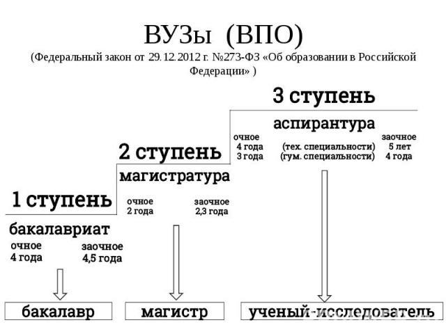 ВУЗы (ВПО) (Федеральный закон от 29.12.2012 г. №273-ФЗ «Об образовании в Российской Федерации» )