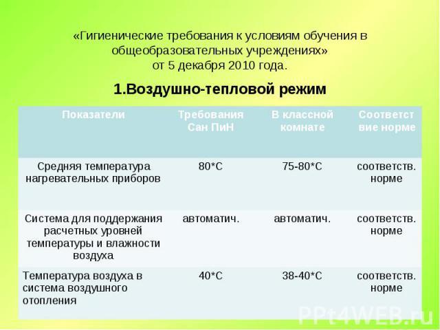 1.Воздушно-тепловой режим 1.Воздушно-тепловой режим