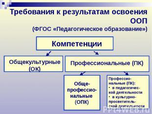 Требования к результатам освоения ООП (ФГОС «Педагогическое образование»)