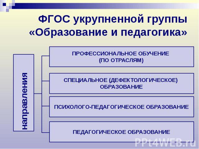 ФГОС укрупненной группы «Образование и педагогика»
