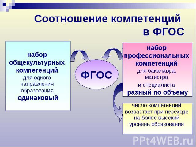 Соотношение компетенций в ФГОС