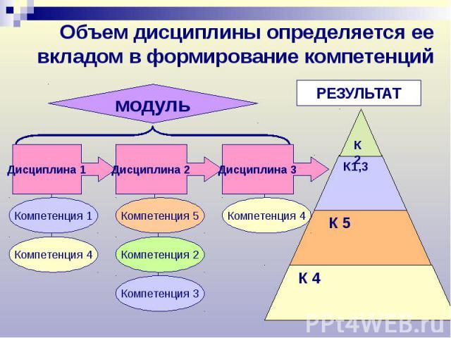 Объем дисциплины определяется ее вкладом в формирование компетенций