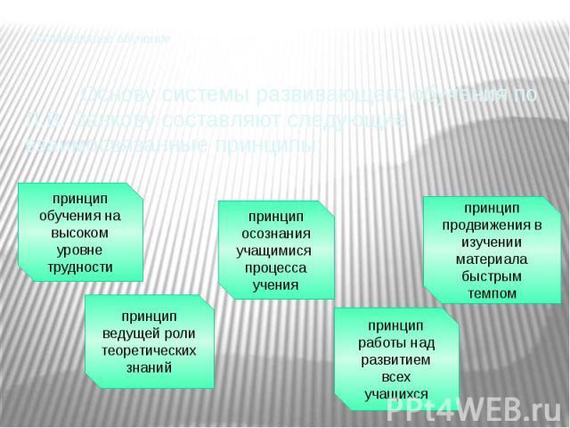 Развивающее обучение Основу системы развивающего обучения по Л.В. Занкову составляют следующие взаимосвязанные принципы: