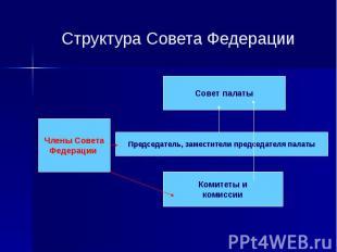 Структура Совета Федерации