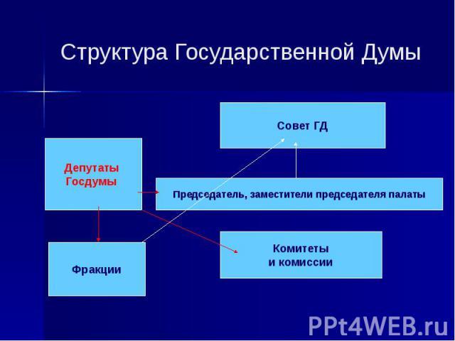 Структура Государственной Думы