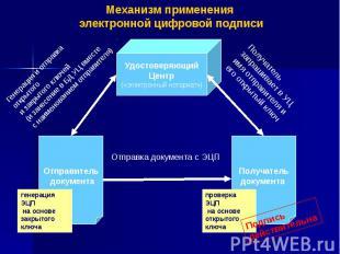 Механизм применения электронной цифровой подписи
