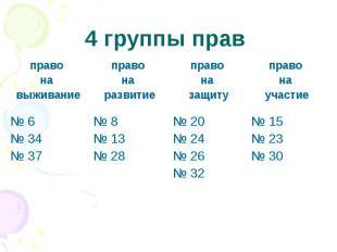 4 группы прав