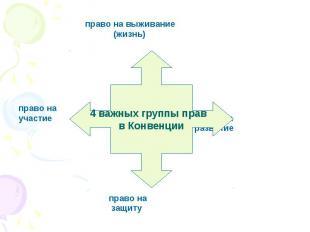 право на выживание (жизнь) право на участие право на развитие право на защиту