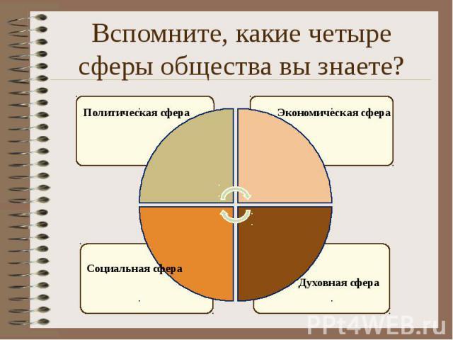Вспомните, какие четыре сферы общества вы знаете?