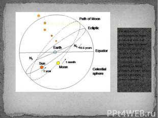 . Как видно для наблюдателя на Земле, на мнимой небесной сфере Луна пересекает э