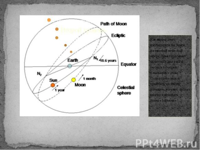 . Как видно для наблюдателя на Земле, на мнимой небесной сфере Луна пересекает эклиптику два раза в месяц в позициях называемых узлы. Полнолуние может прийтись на такую позицию, на узел, тогда можно наблюдать лунное затмение