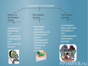 Вредоносные программы