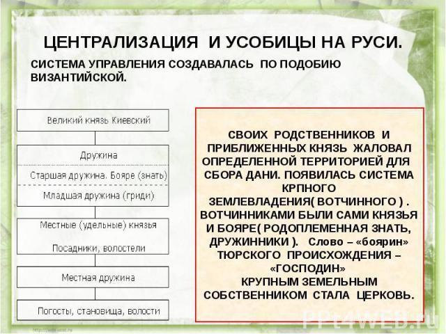 ЦЕНТРАЛИЗАЦИЯ И УСОБИЦЫ НА РУСИ.