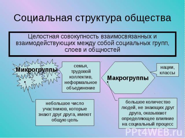 Целостная совокупность взаимосвязанных и взаимодействующих между собой социальных групп, слоев и общностей Целостная совокупность взаимосвязанных и взаимодействующих между собой социальных групп, слоев и общностей