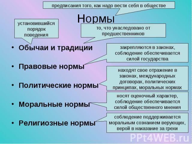 Обычаи и традиции Обычаи и традиции Правовые нормы Политические нормы Моральные нормы Религиозные нормы