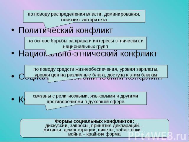 Политический конфликт Политический конфликт Национально-этнический конфликт Социально-экономический конфликт Культурный конфликт