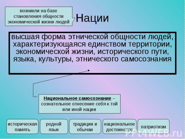 высшая форма этнической общности людей, характеризующаяся единством территории, экономической жизни, исторического пути, языка, культуры, этнического самосознания высшая форма этнической общности людей, характеризующаяся единством территории, эконом…