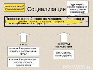 Процесс воздействия на человека общества и его социальных структур Процесс возде